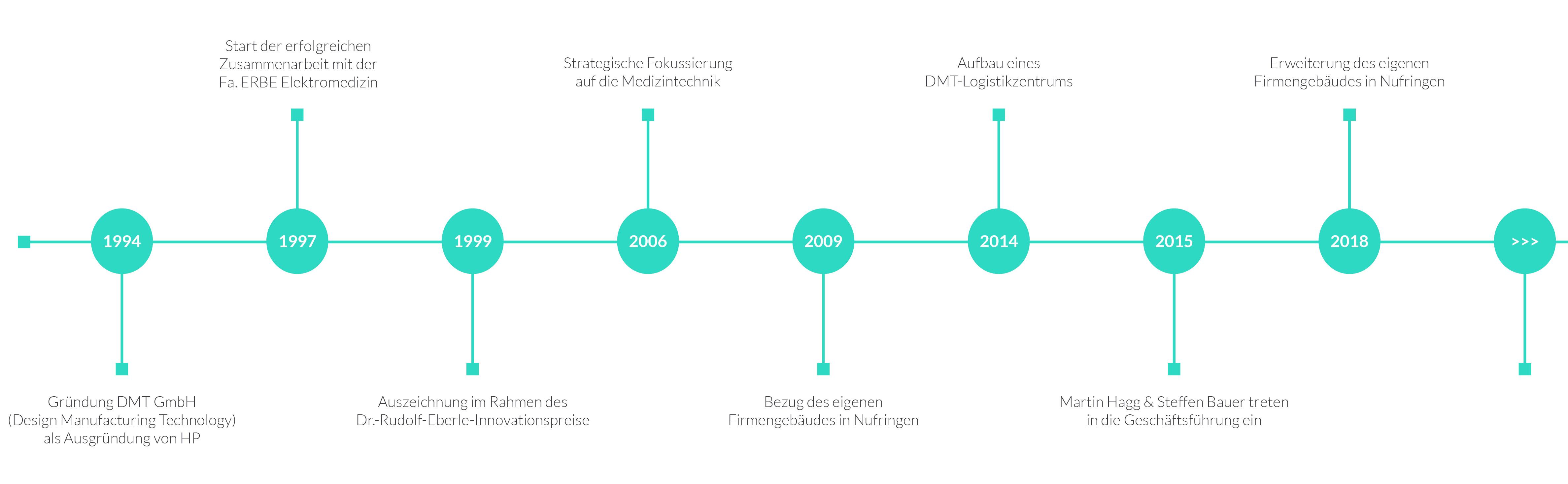Zeitstrahl der Unternehmensgeschichte der DMTpe.